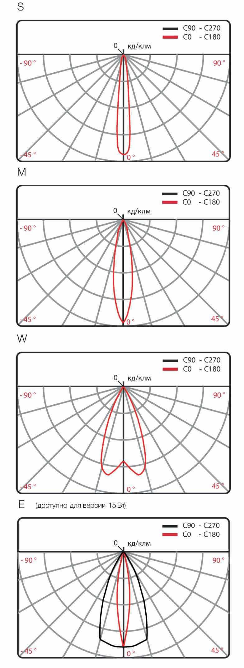 Светодиодный светильник Квадрус 2