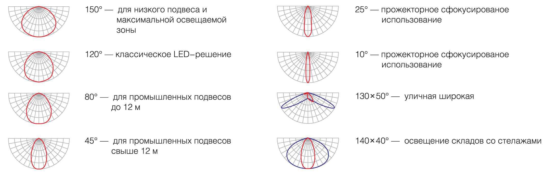 УЛИЧНЫЙ СВЕТОДИОДНЫЙ СВЕТИЛЬНИК КАРАТ-СТ3М96